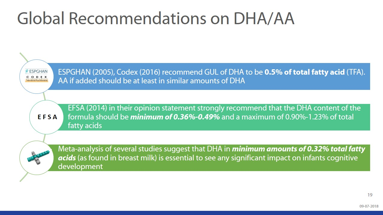 Beyond Brain Development - Understanding The Role Of DHA & ARA During Infancy slide 19