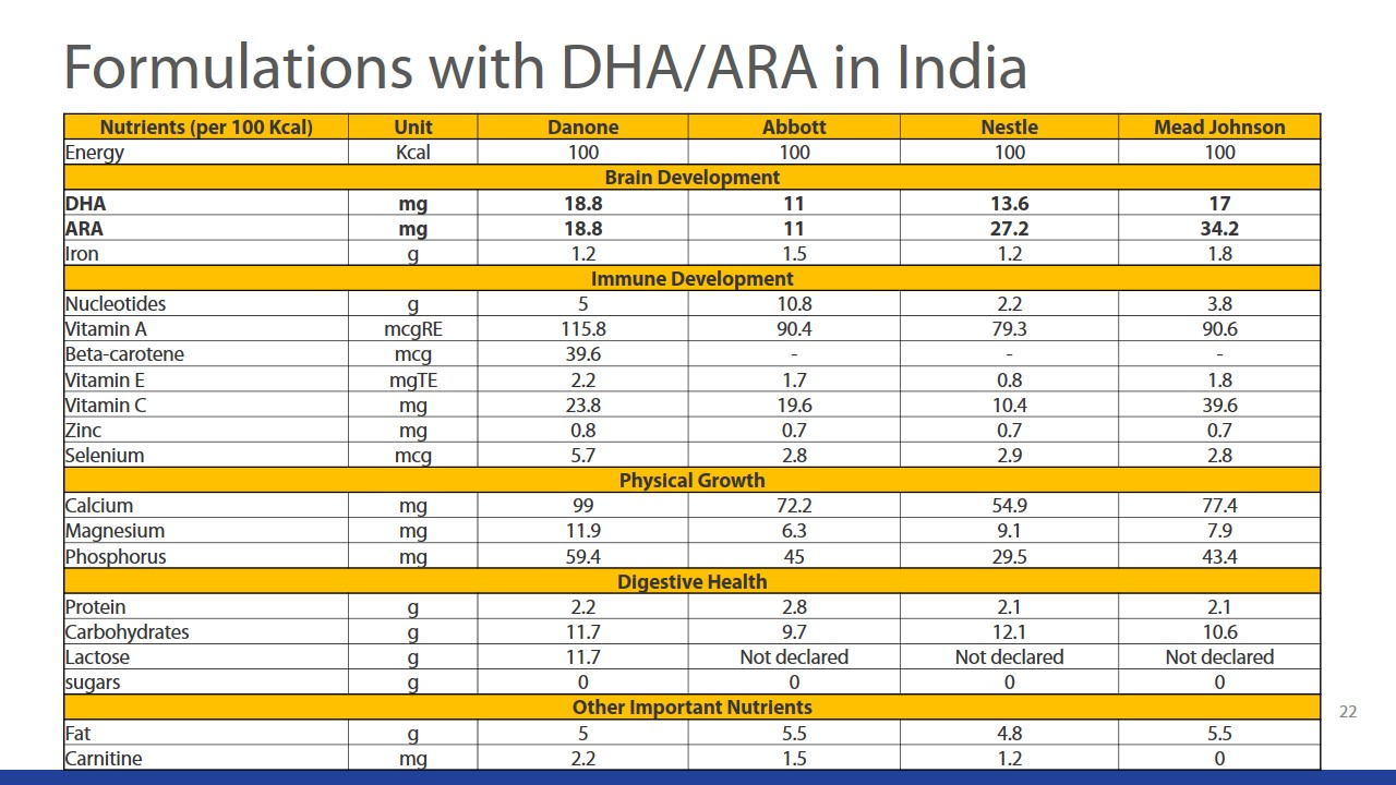 Beyond Brain Development - Understanding The Role Of DHA & ARA During Infancy slide 21