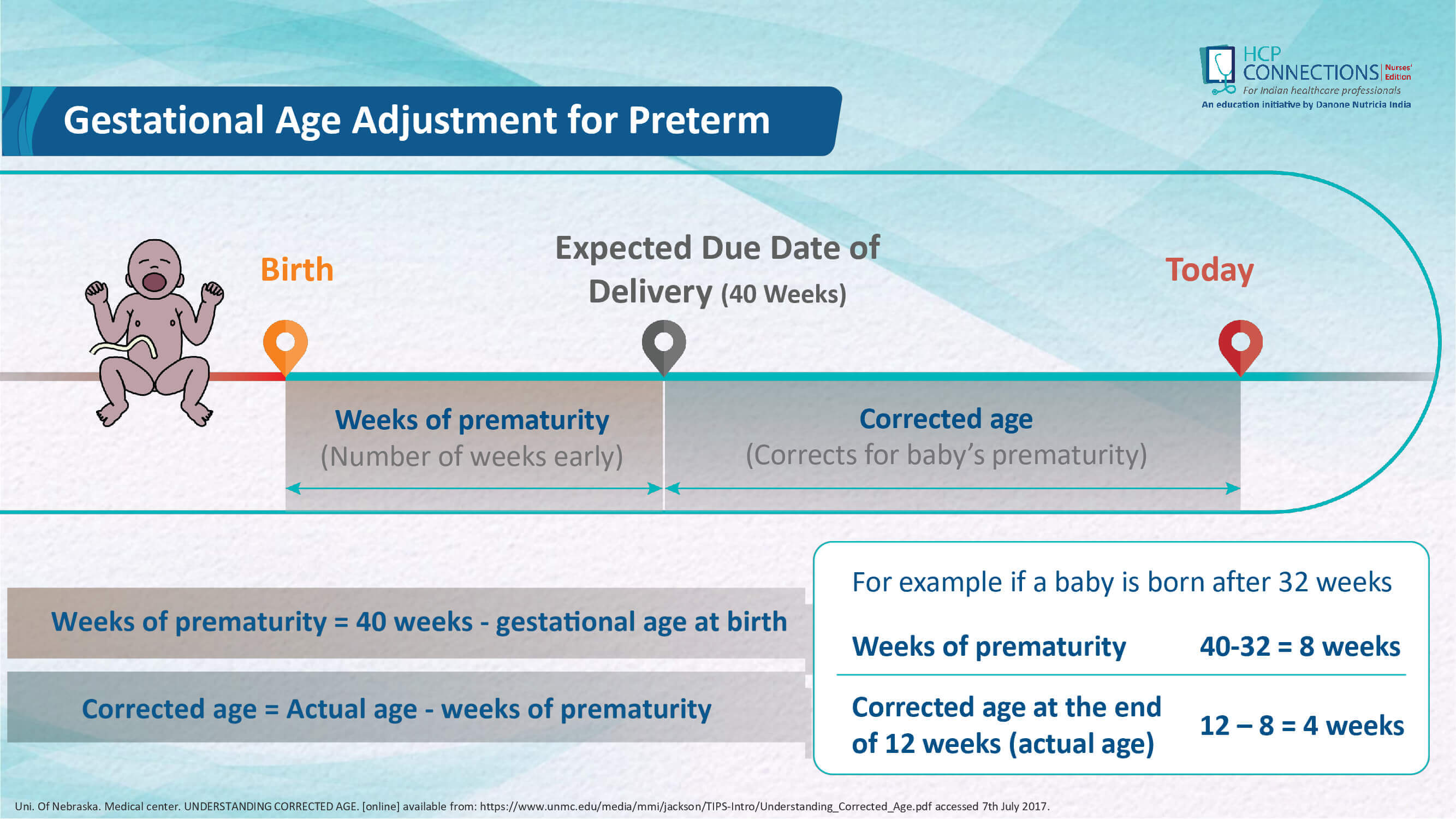 Growth assessment in Preterm infants slide 20