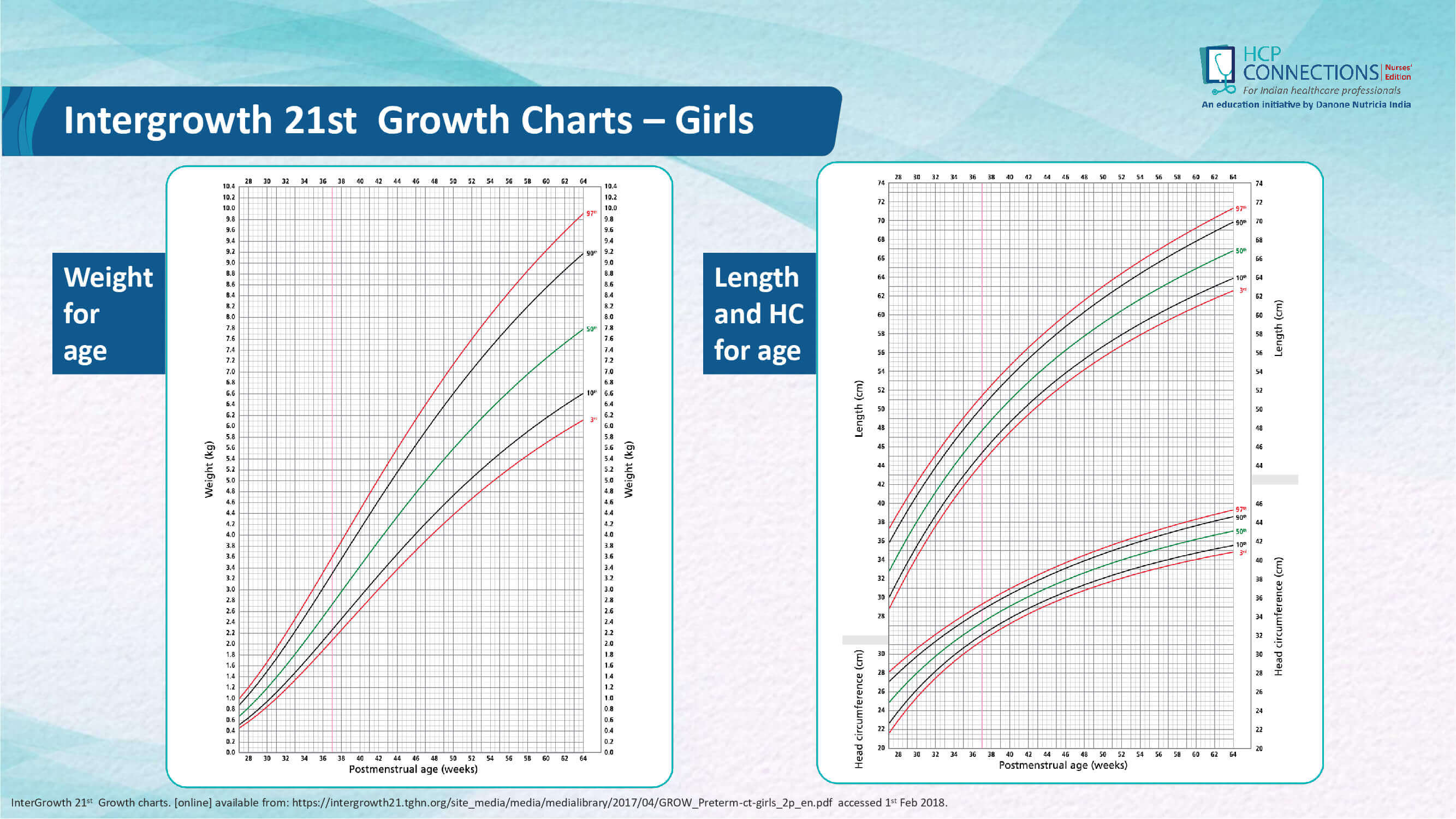 Growth assessment in Preterm infants slide 31